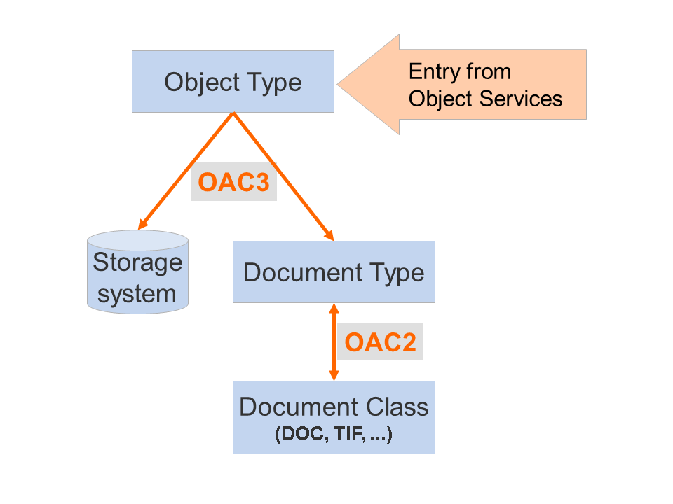 Administration of Generic Object Services Locate this document in the